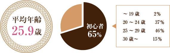 平均年齢25.9歳/初心者65%