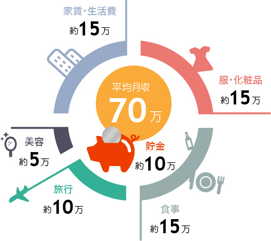 みゆりちゃんの支出グラフ詳細